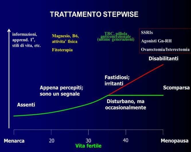 associazione nazionale sindrome premestruale